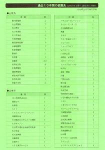 120年の歴史を誇る大分県立竹田高等学校へ - 来春卒業される中学生来たれ2